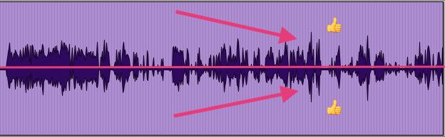Asymmetric Waveforms Processed