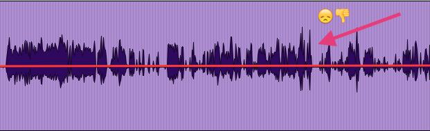 Asymmetric-Waveform
